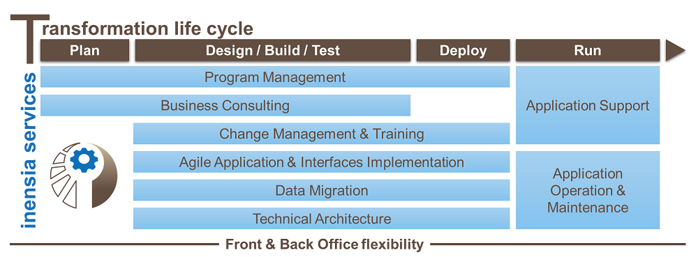inensia services transformation life cycle
